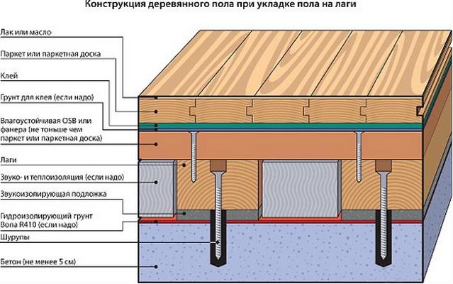 Монтаж деревянного пола на лаги