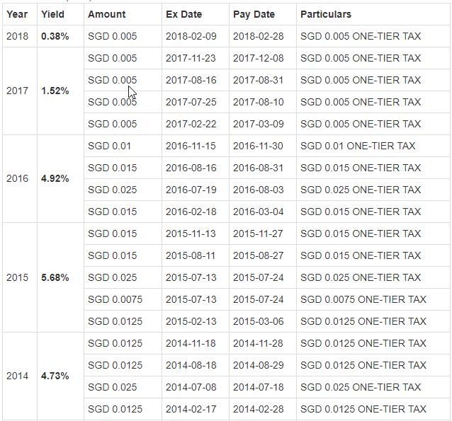 DY Chart 2