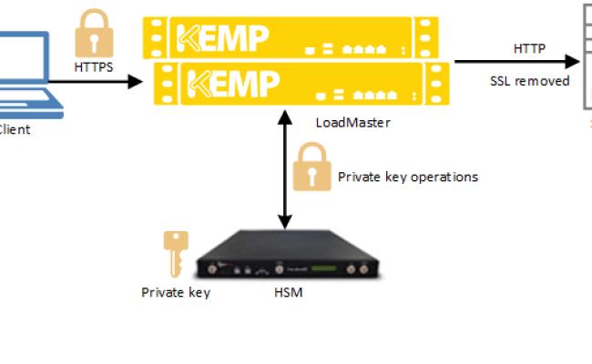 Network Hardware Security Module Hsm Kemp Technologies