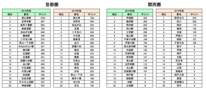 ranking-sumitai