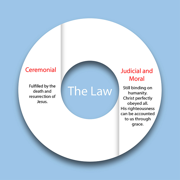 Chart about the three parts of the Law