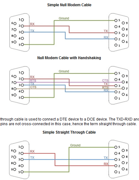 Difference Between a Null Modem and Straight Through