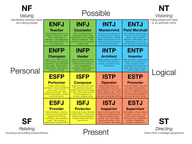 Myers-Briggs ENTJ, INFJ etc it is a Great Tool