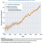 Rising Sea Levels Scary Thoughts