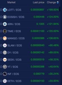 eos crypto market