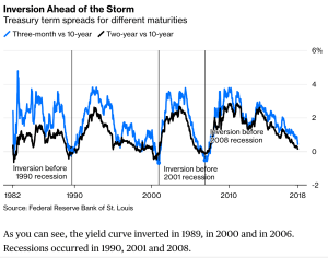 inverted yield curve