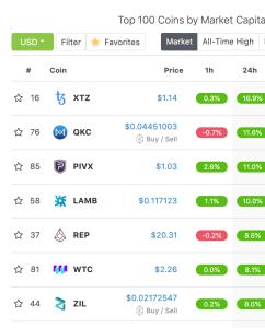 coingecko crypto market