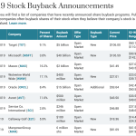 Stock Portfolios and Retirement Accounts Overvalued?