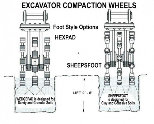 Rotary Compactor Compare Models