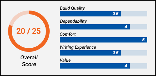 Baoer 388 Fountain Pen Performance Scale