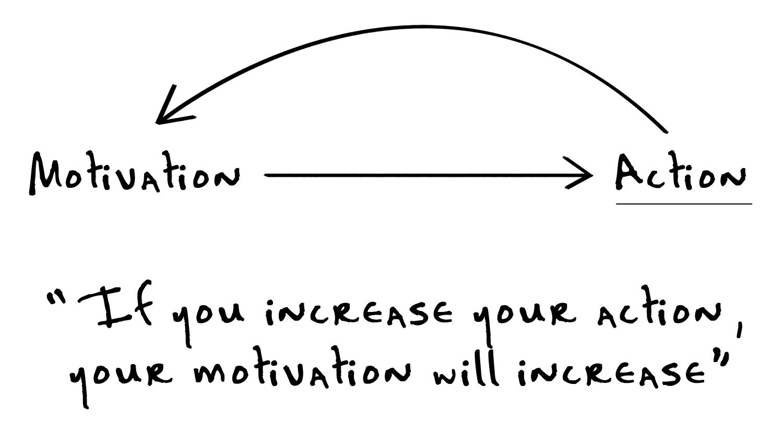 Image result for motivation just start