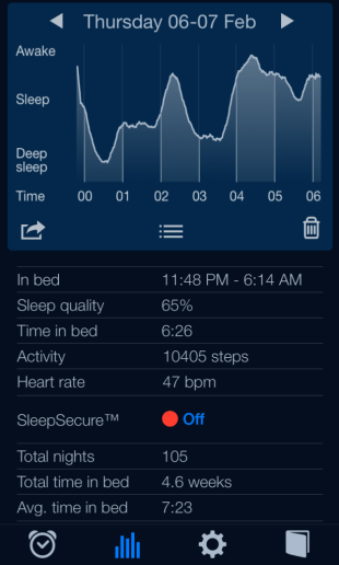 My Sleep Graph from the Night of February 6th