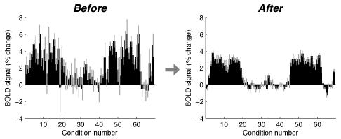 GLMdenoise: A MATLAB toolbox for denoising task-based fMRI