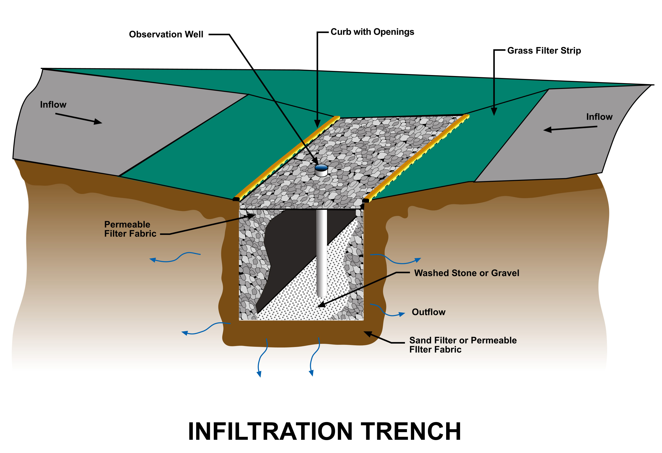 french drain design diagram volvo s40 v50 2004 wiring en infiltration trench keneuliegraphics