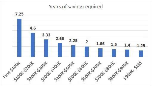Tôi mất tới 30 năm để tiết kiệm được 100.000 USD, nhưng chỉ cần thêm 2 năm để có 200.000 USD: Tại sao cột mốc 100.000 USD đầu tiên lại quan trọng đến vậy? - Ảnh 1.