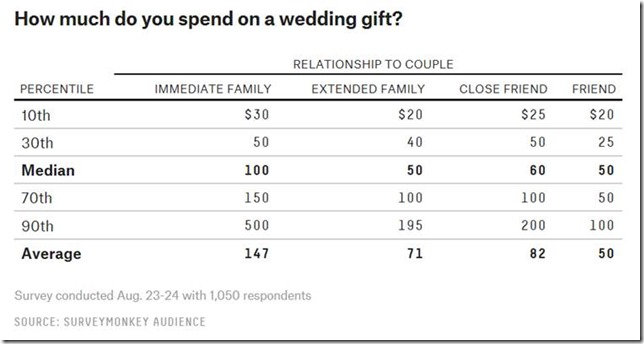 Wedding Gifts: What's The Right Amount To Give?