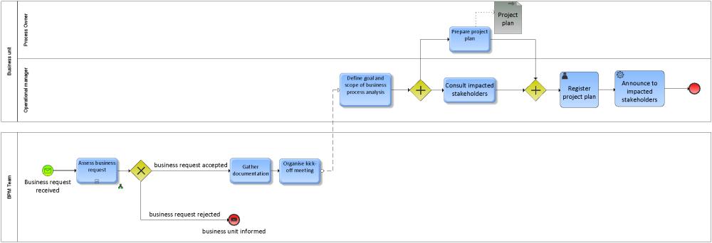 medium resolution of bpm initiate project