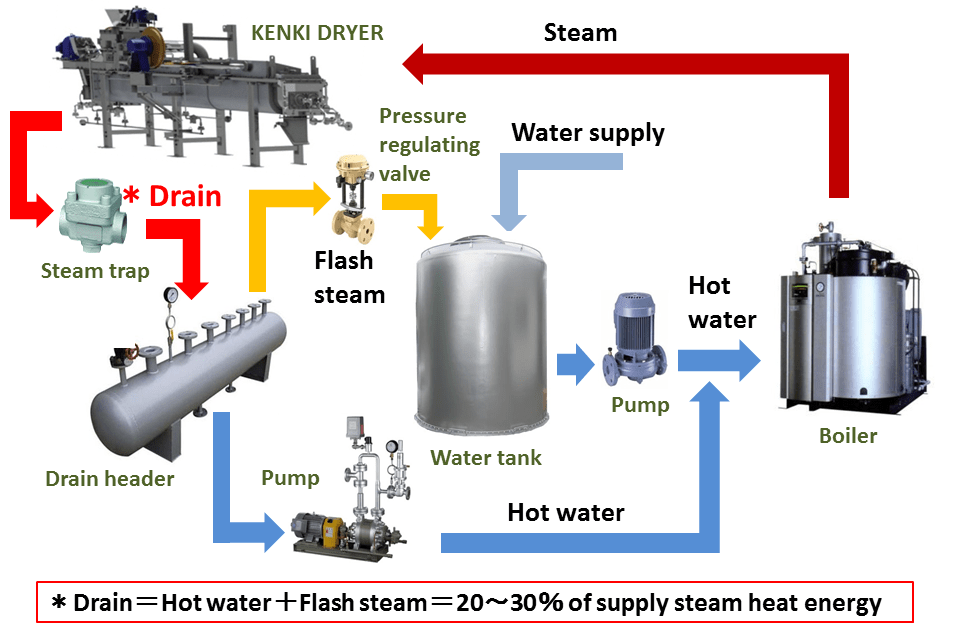The drain and the flash steam discharged after drying can be reused.