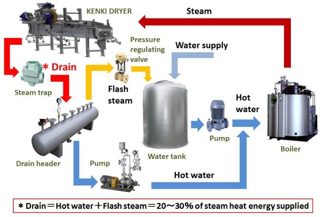 sludge dryer kenki dryer steam closed drain