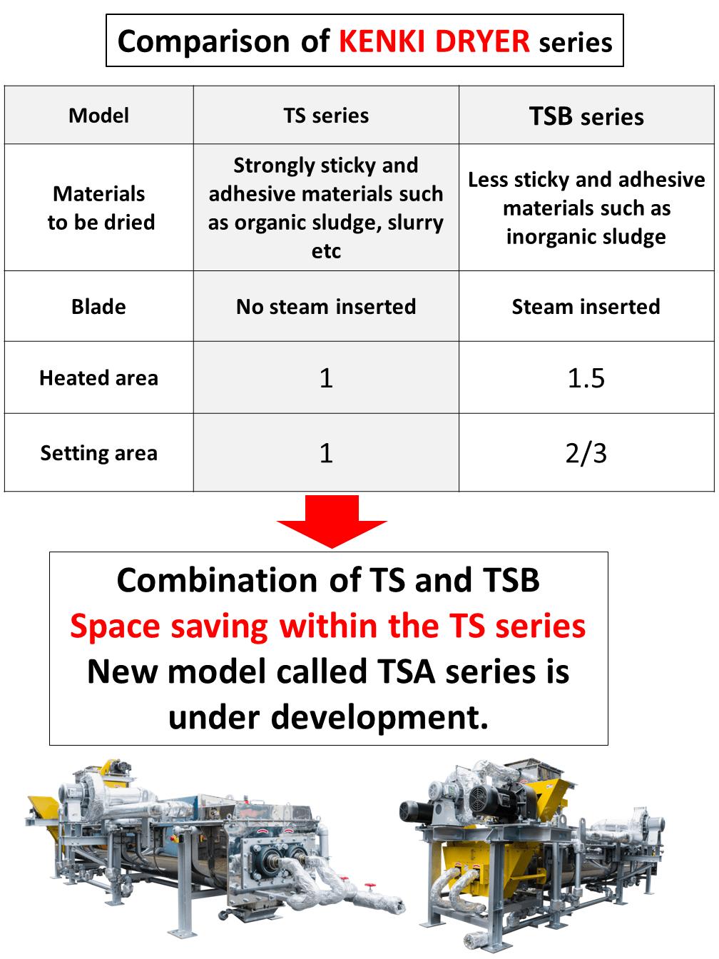 TS&TSB under development kenkidryer 5.12.2017
