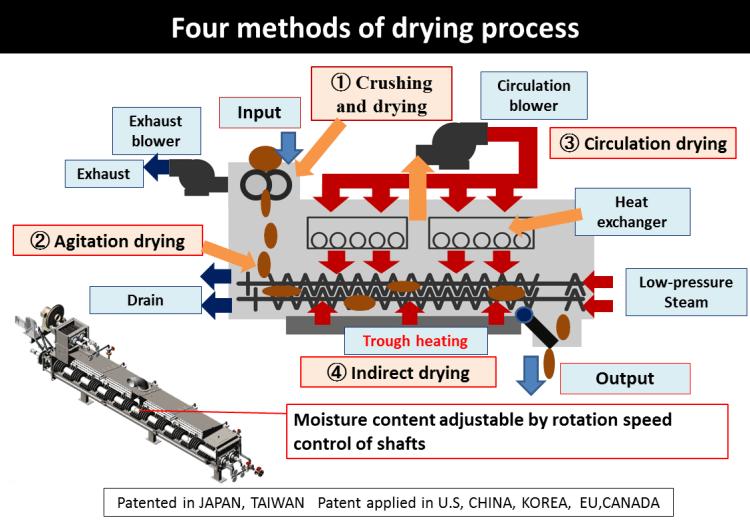 rkenki dryer methods of drying process
