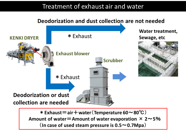 Exhaust air and water treatment 5.1.2018