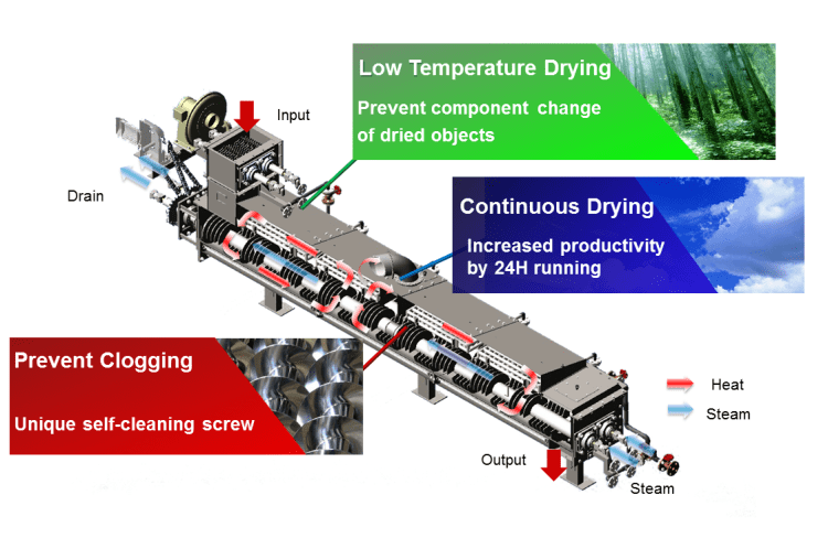 Three Major characteristics Low-temperature drying  Prevention of being clogged Continuous operation KENKI DRYER