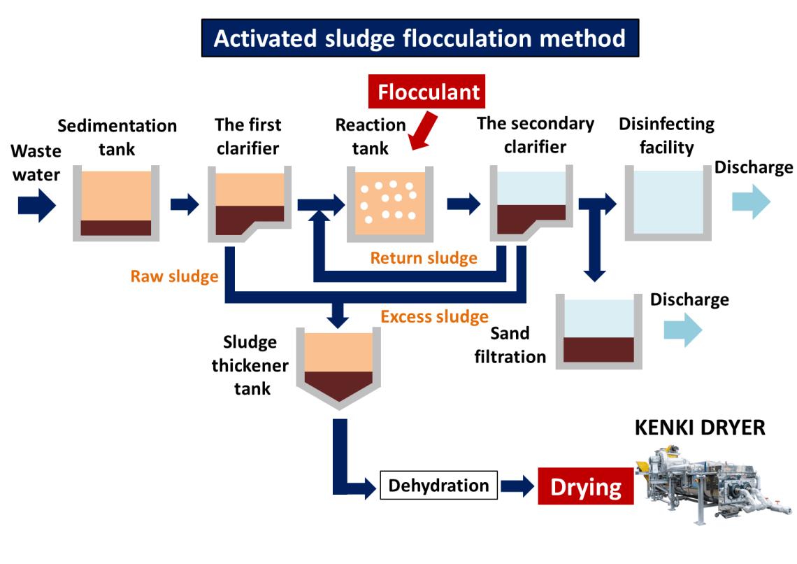 activated sludge flocculation method sludge dryer kenki dryer 15/05/2020