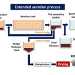 extended aeration process waste water treatment sludge dryer kenki dryer 16/3/2020