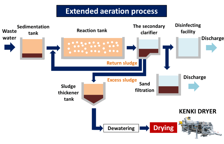 xtended aeration process wastewater treatment sludge dryer kenki dryer 05/24/2020