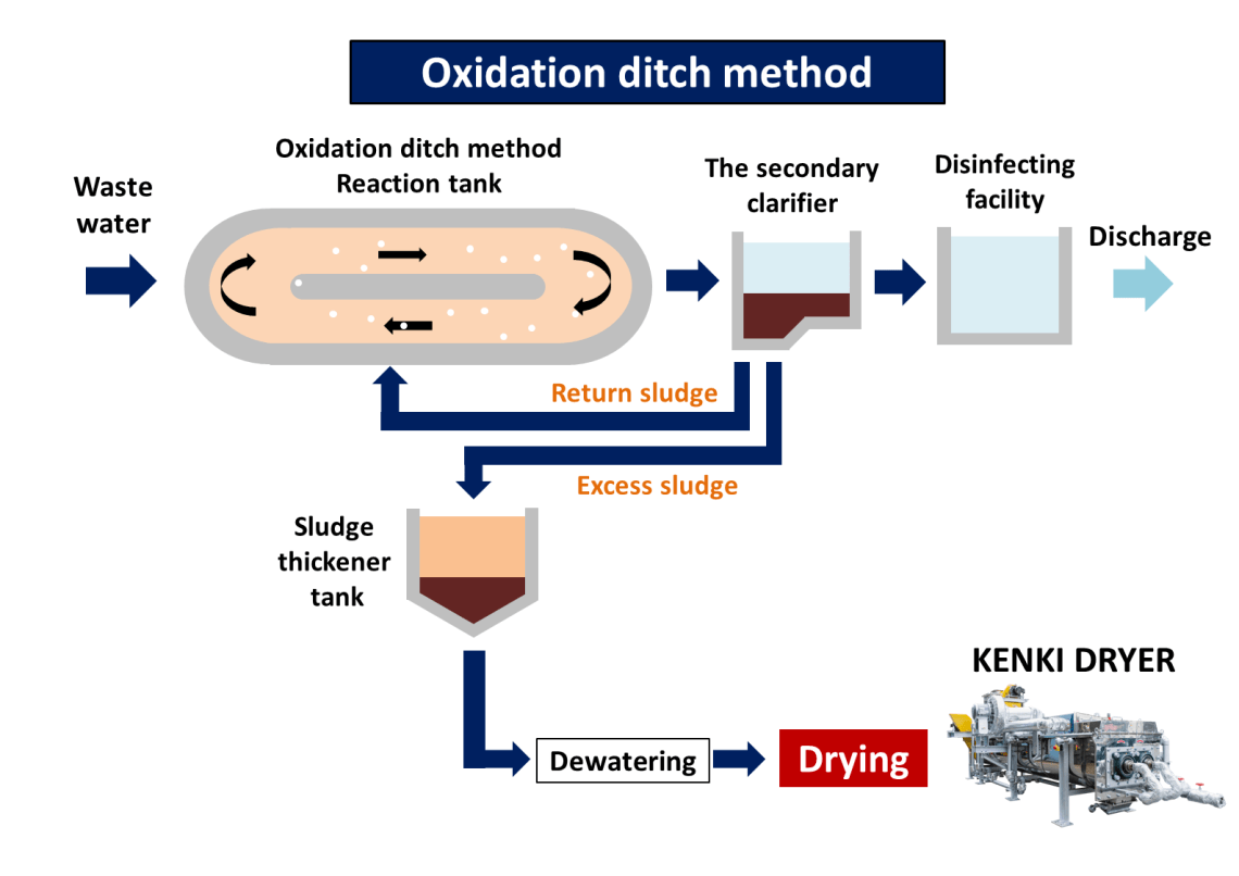oxidation ditch method sludge dryer kenki dryer 24/05/2