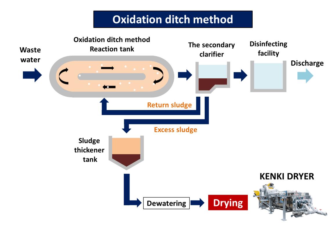 oxidation ditch method sludge dryer kenki dryer 24/05/2