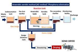 anaerobic-aerobic method wastewater treatment sludge dryer kenki dryer 24/05/2020