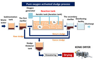 Pure oxygen activated sludge process sludge dryer kenki dryer 24/05/2020
