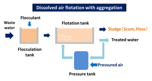 dissolved air flotation with aggregation sludge dryer kenki dryer 15/05/2020