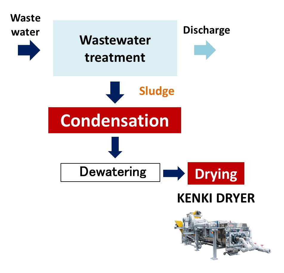 condensation wastewater treatment sludge dryer kenki dryer 24/05/2020