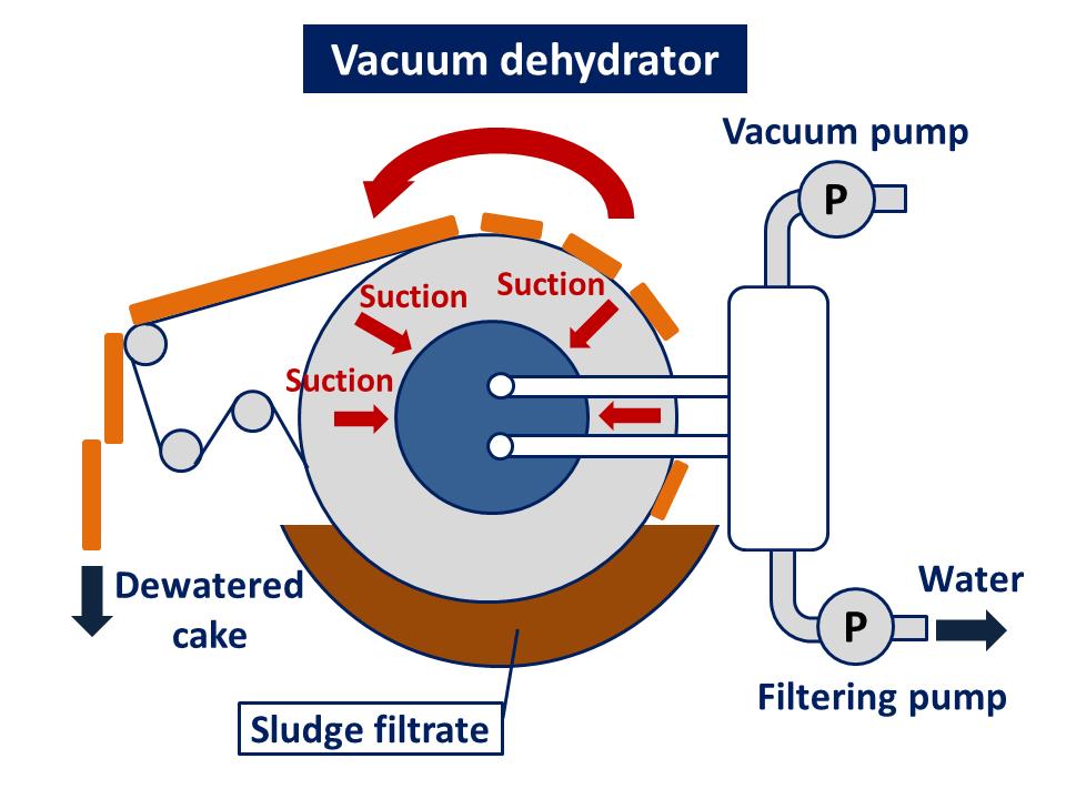 vacuum dehydrator wastewater treatment sludge dryer kenki dryer 01/06/2020