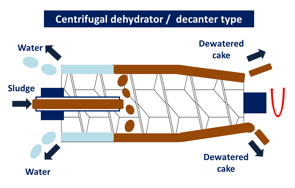 centrifugal dehydrator decanter type wastewater treatment sludge dryer 04/06/2020