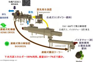 Pyrosludge 燃料化システム