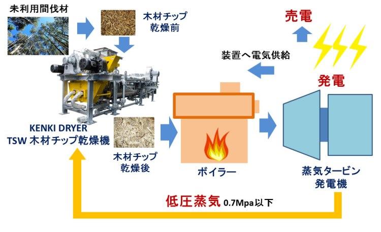 タービン蒸気利用 木材チップ乾燥機