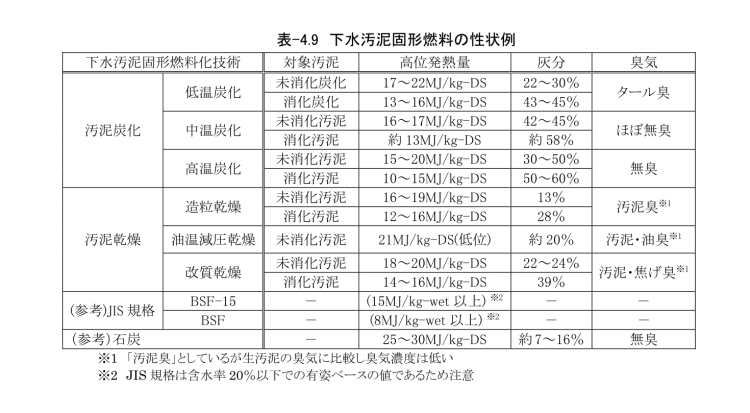 kenki dryer 固形燃料の性状例 2018.1.8