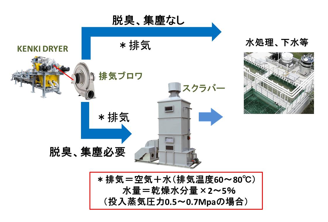 排気及び排気水処理 KENKI DRYER 汚泥乾燥 原料スラリー乾燥 有機廃棄物乾燥 KENKI DRYER