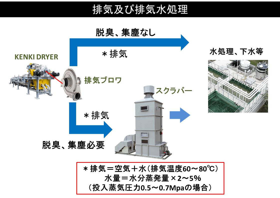 kenki dryer 排気及び排気水処理 2018.1.3
