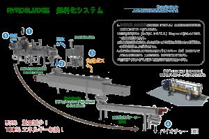 Pyrosludge 有機廃棄物燃料化システム KENKI DRYER