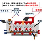 KENKI DRYER 特許機構 循環加熱による高温保持と熱風乾燥