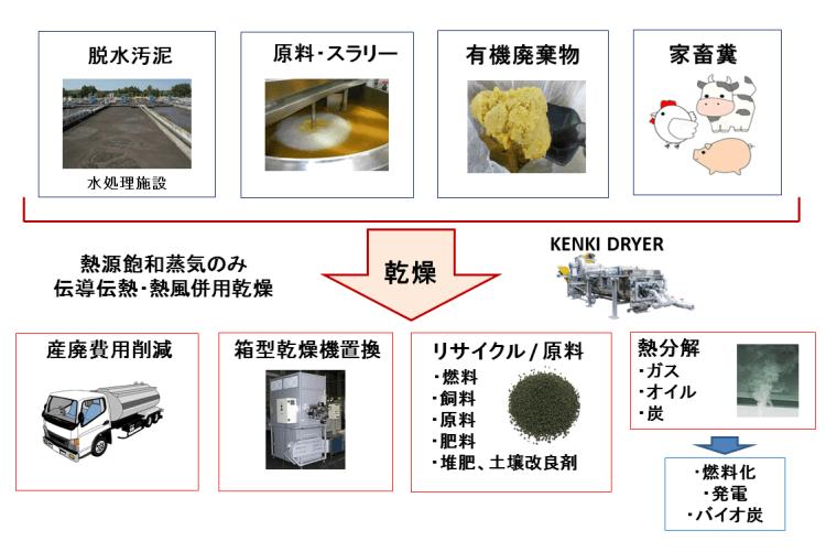 乾燥の目的 汚泥乾燥、原料スラリー乾燥、有機廃棄物乾燥 KENKI DRYER