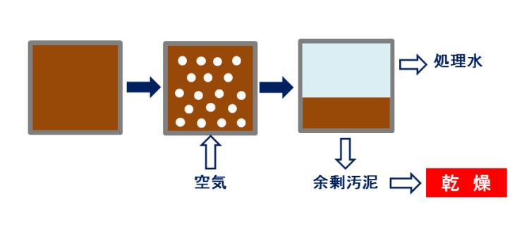 排水処理 活性汚泥法 汚泥乾燥機 KENKI DRYER 2018.2.5