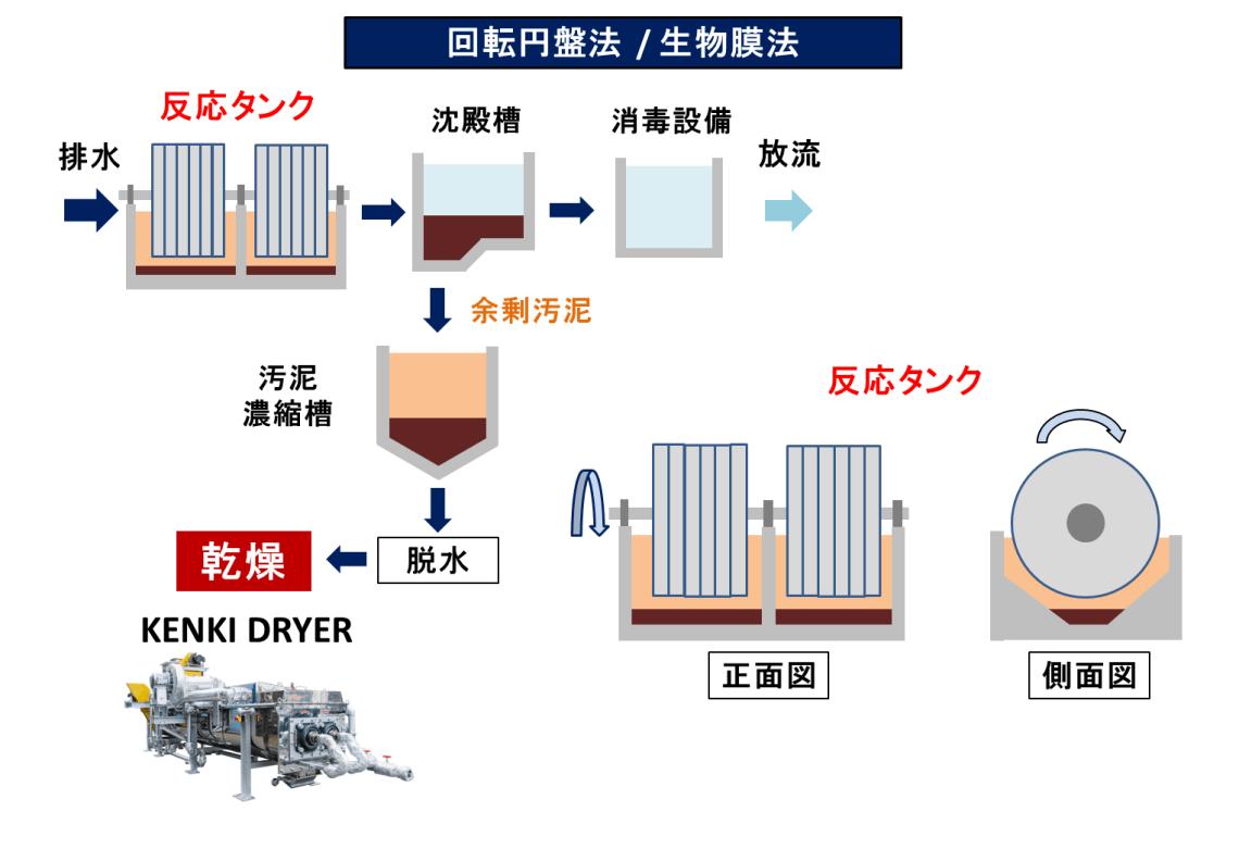 回転円盤法 生物膜法 排水処理 汚泥乾燥 KENKI DRYER 2018.2.27
