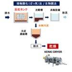 排水処理 接触酸化法 接触ばっ気法 汚泥乾燥機 KENKI DRYER 2018.2.25