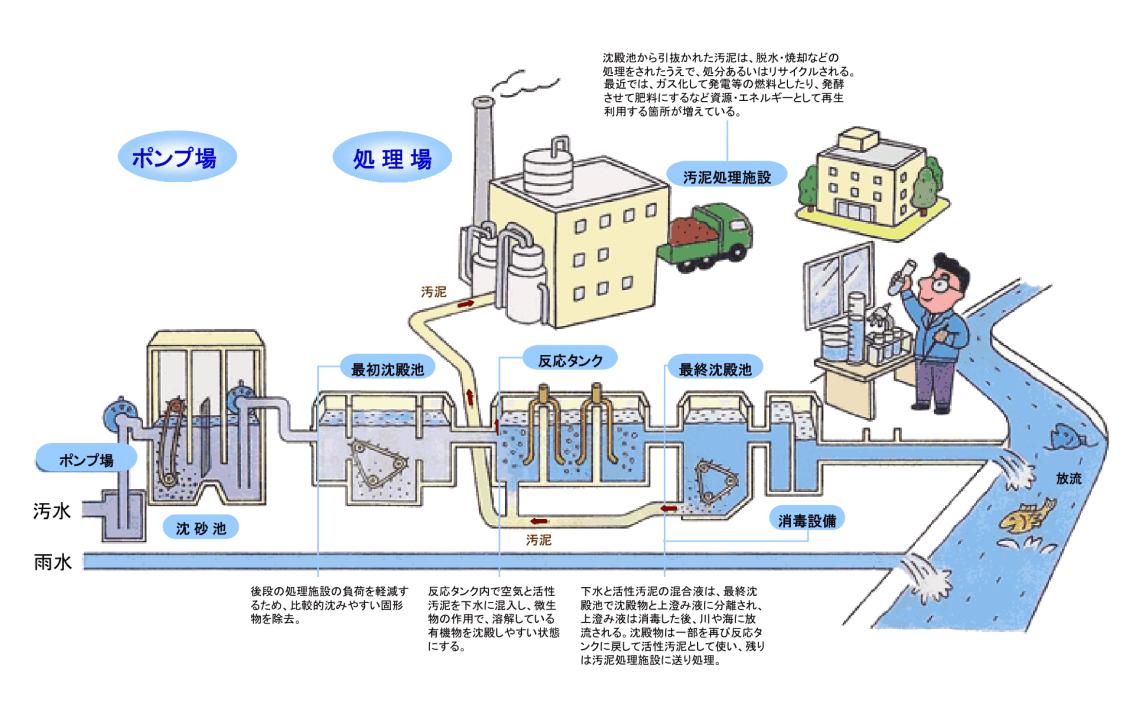 終末処理場 浮遊生物法 排水処理 活性汚泥法 国土交通省 KENKI DRYER 2018.2.3